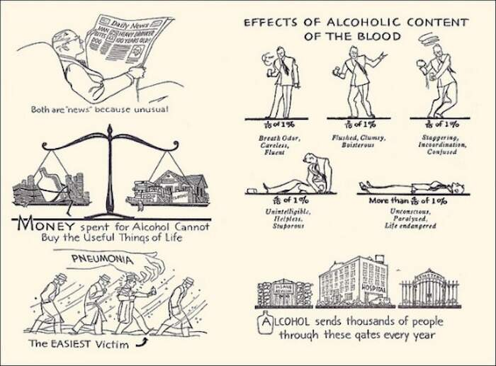 Drawing: The effects of alcohol content on the blood
