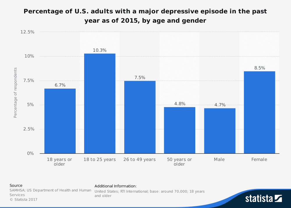 Stats: US adults in need of severe depression treatment.